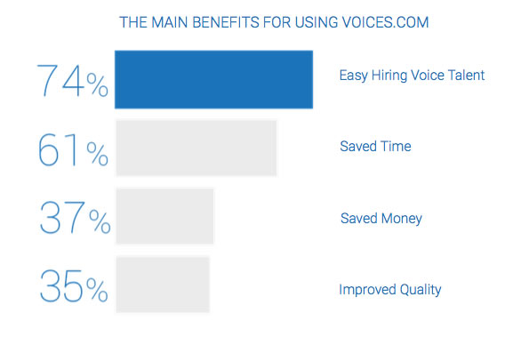Benefits of Using Voices.com