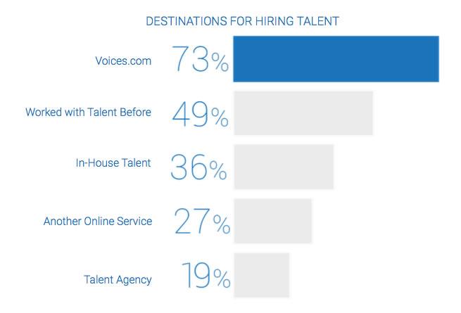 Top Destinations for Hiring Voice Actors