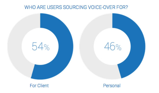 Users Sourcing Voice Talent