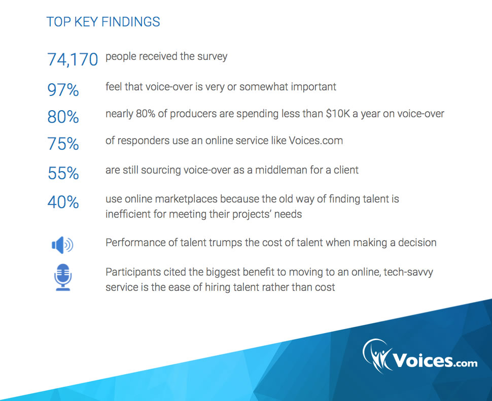 Advertising Industry Report on Voice Overs