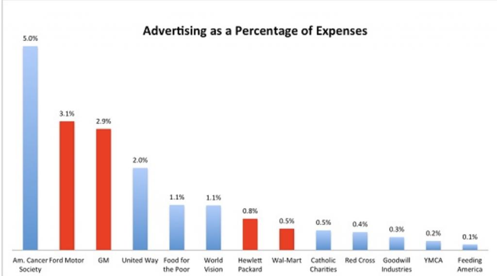 nonprofit chart