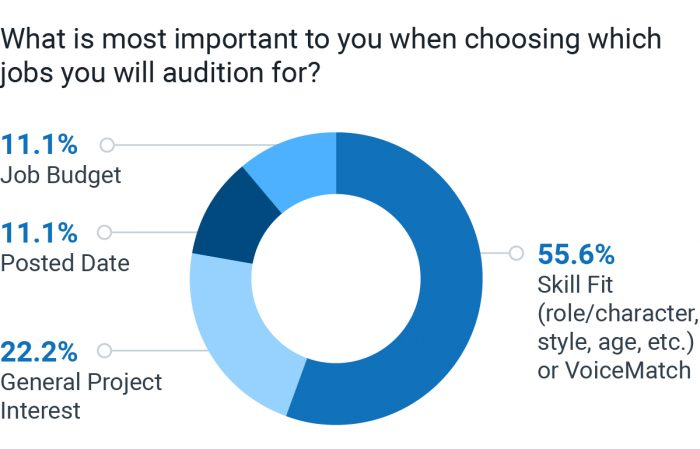 What is most important to you when choosing which voice over jobs you will audition for?
