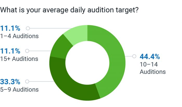 What is your average daily voice over audition target?