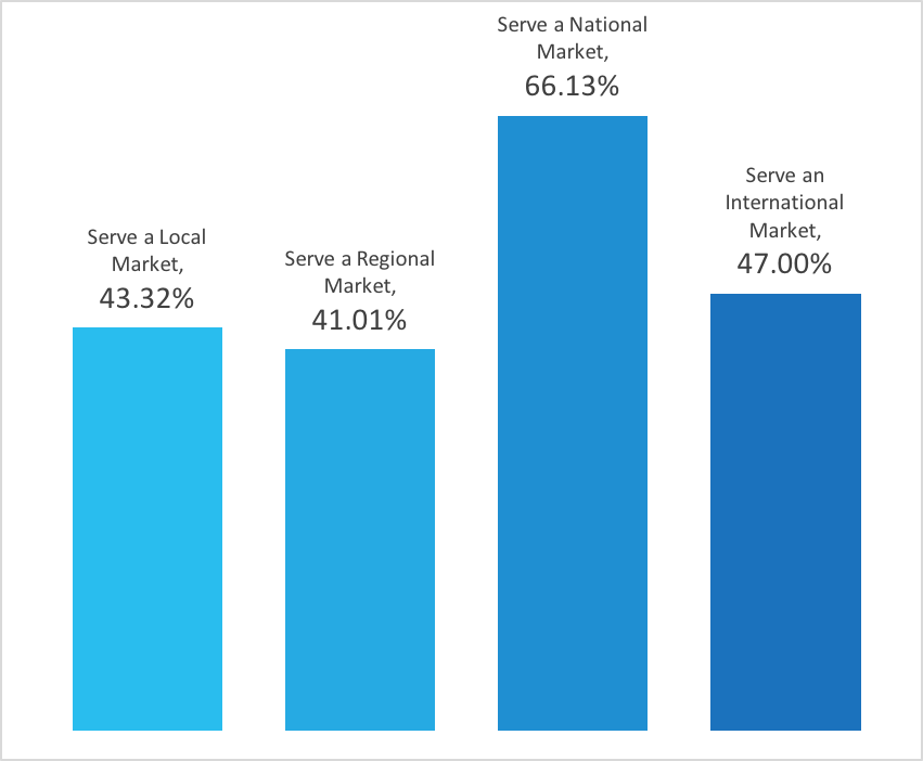 A bar chart shows the markets that the respondents serve - 43% serve a local market, 41% serve a regional market, 66% serve a national market and 47% serve an international market. The percentages don't add up to a hundred, because one company may serve multiple markets.