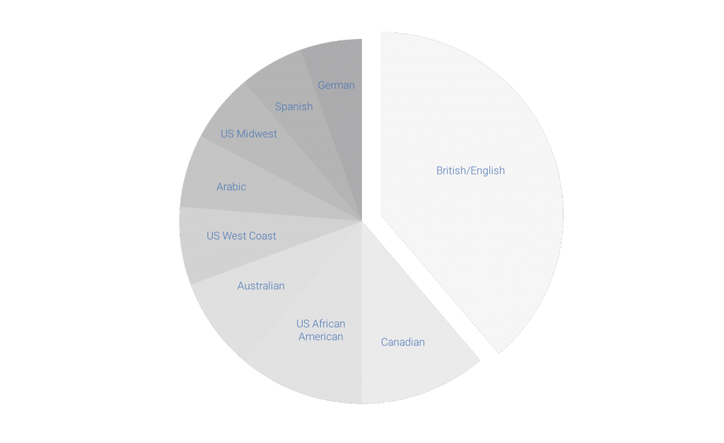 a pie chart shows the most common languages for voice over jobs, from largest to smallest: British/English, Canadian, US African American, Australian, US West Coast, Arabic, US Midwest, Spanish, and German.