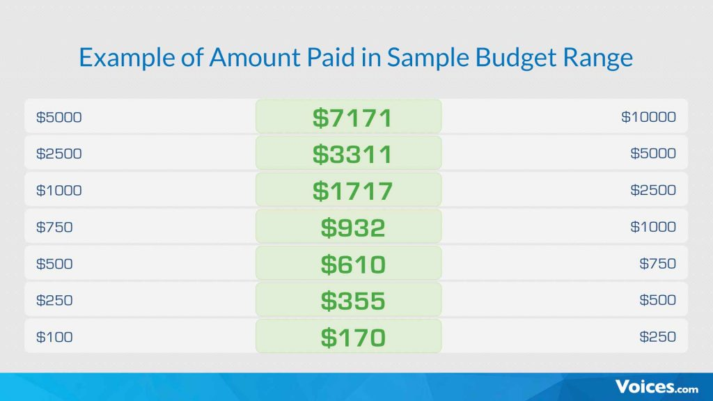 A spreadsheet shows that when a Voices.com client supplies a budget range, the job tends to be awarded for a budget amount that's near the middle of the high and low end of the budget range.