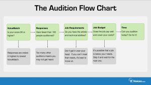 Flow chart | Voices Blog - Where clients and voice actors can find valuable information on pre-production, technology, animation, video and audio production, home recording studios, business growth, voice acting and auditions, celebrity voice actors, voiceover industry news and more!